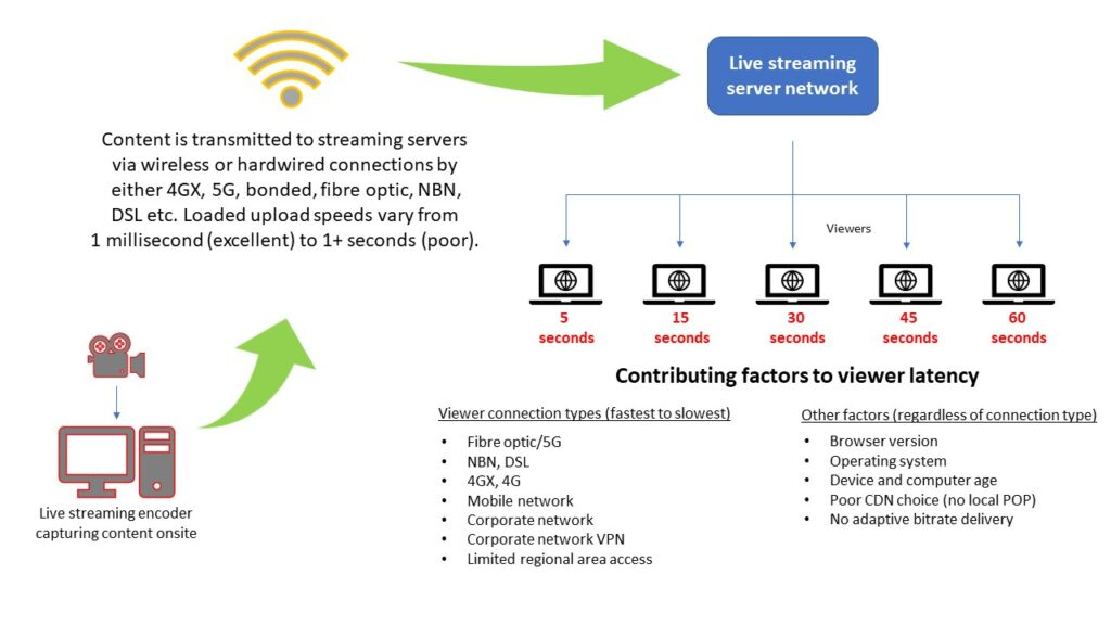 Live streaming latency